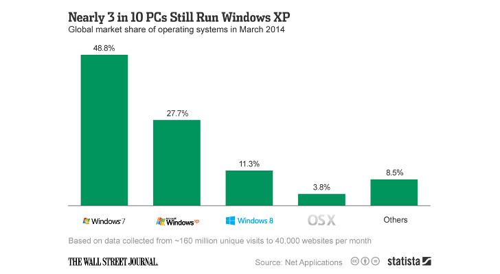 3 στα 10 PCs τρέχουν ακόμη Windows XP – άστα…