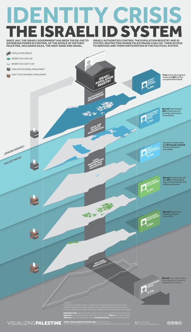 Τι συμβαίνει στην Λωρίδα της Γάζας – σε  καταπληκτικά infographics…
