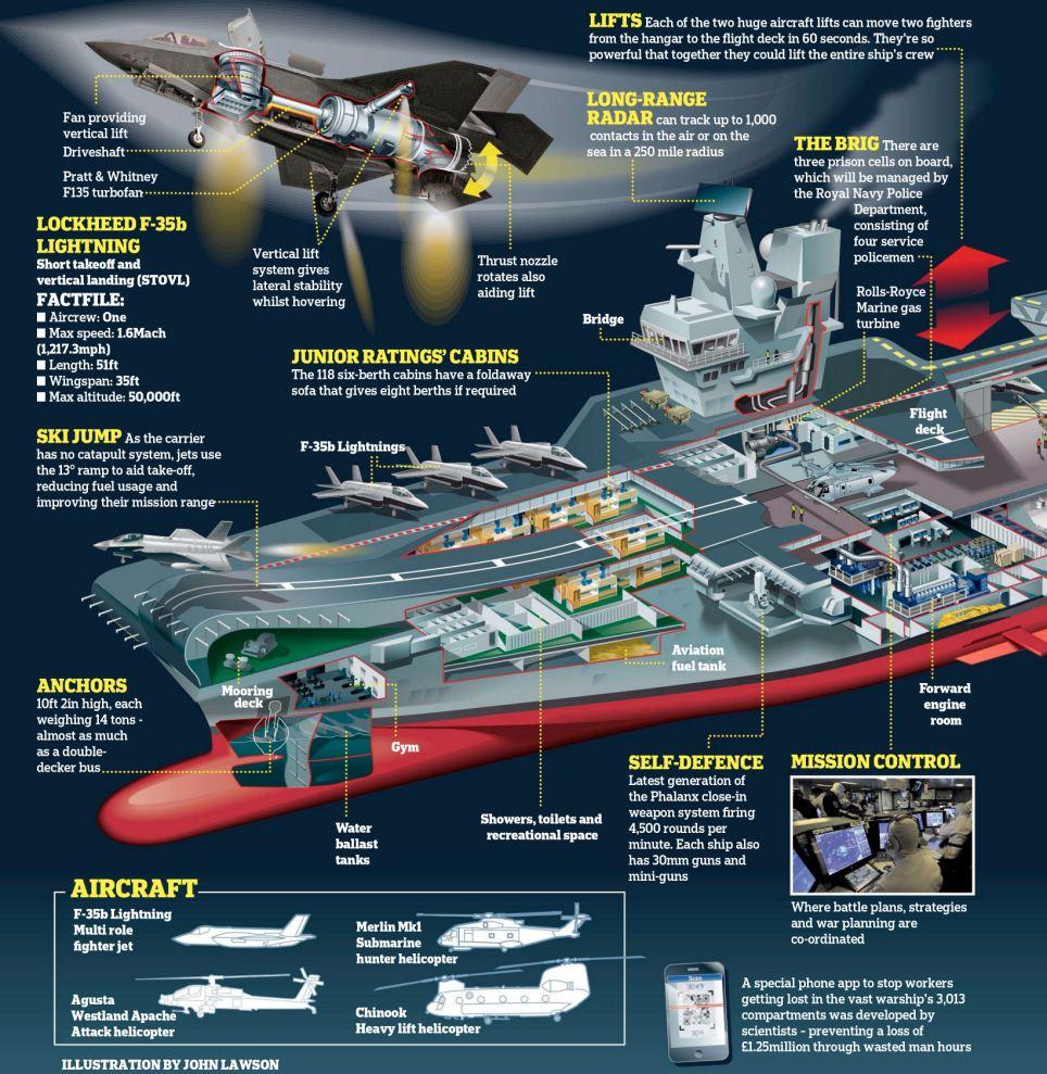 HMS Queen Elizabeth – τεχνολογική επίδειξη!