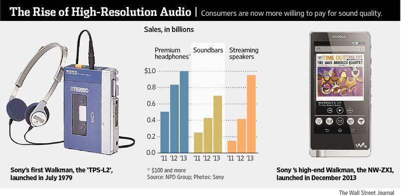 Τι πρέπει να κάνει η Sony; Να 'επιστρέψει' στο Walkman…