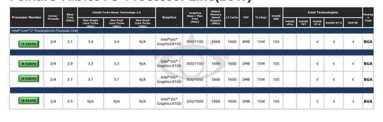 14nmν Intel BroadwellCPUs