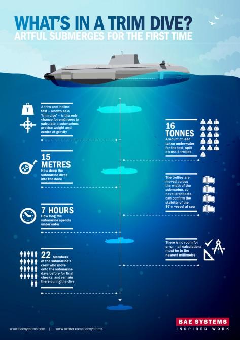 HMS Artful – πυρηνοκίνητο επιθετικό υποβρύχιο next gen…