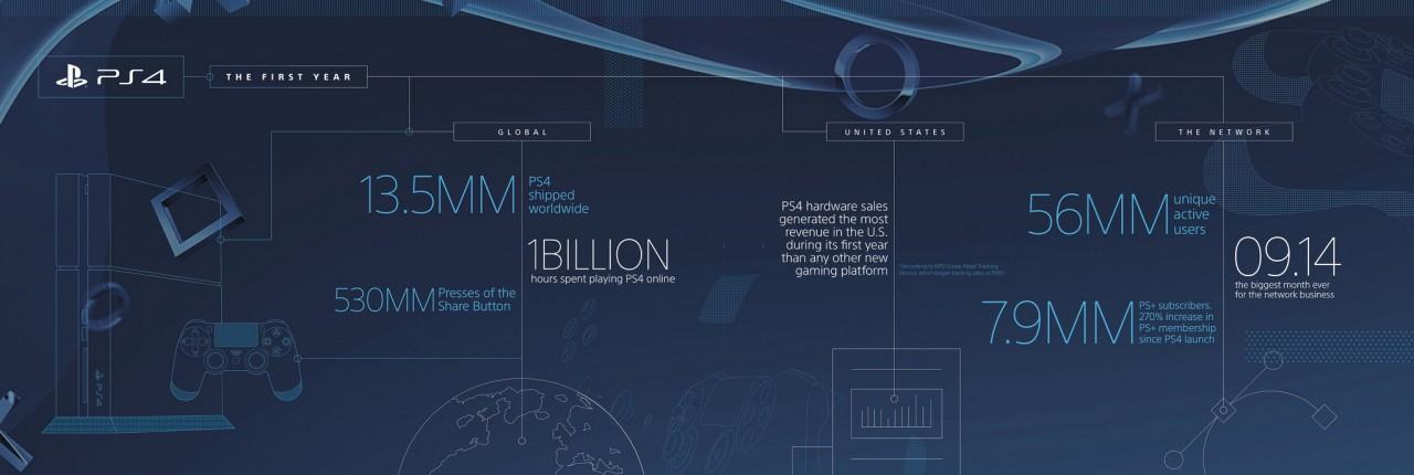 Sony – έφτασε τα 13.5 εκατομμύρια PlayStation 4…