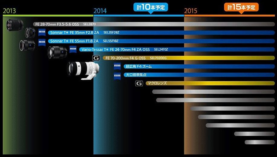 Ώρα για φωτογραφία full frame by Sony – τι περιμένουμε τις επόμενες εβδομάδες…