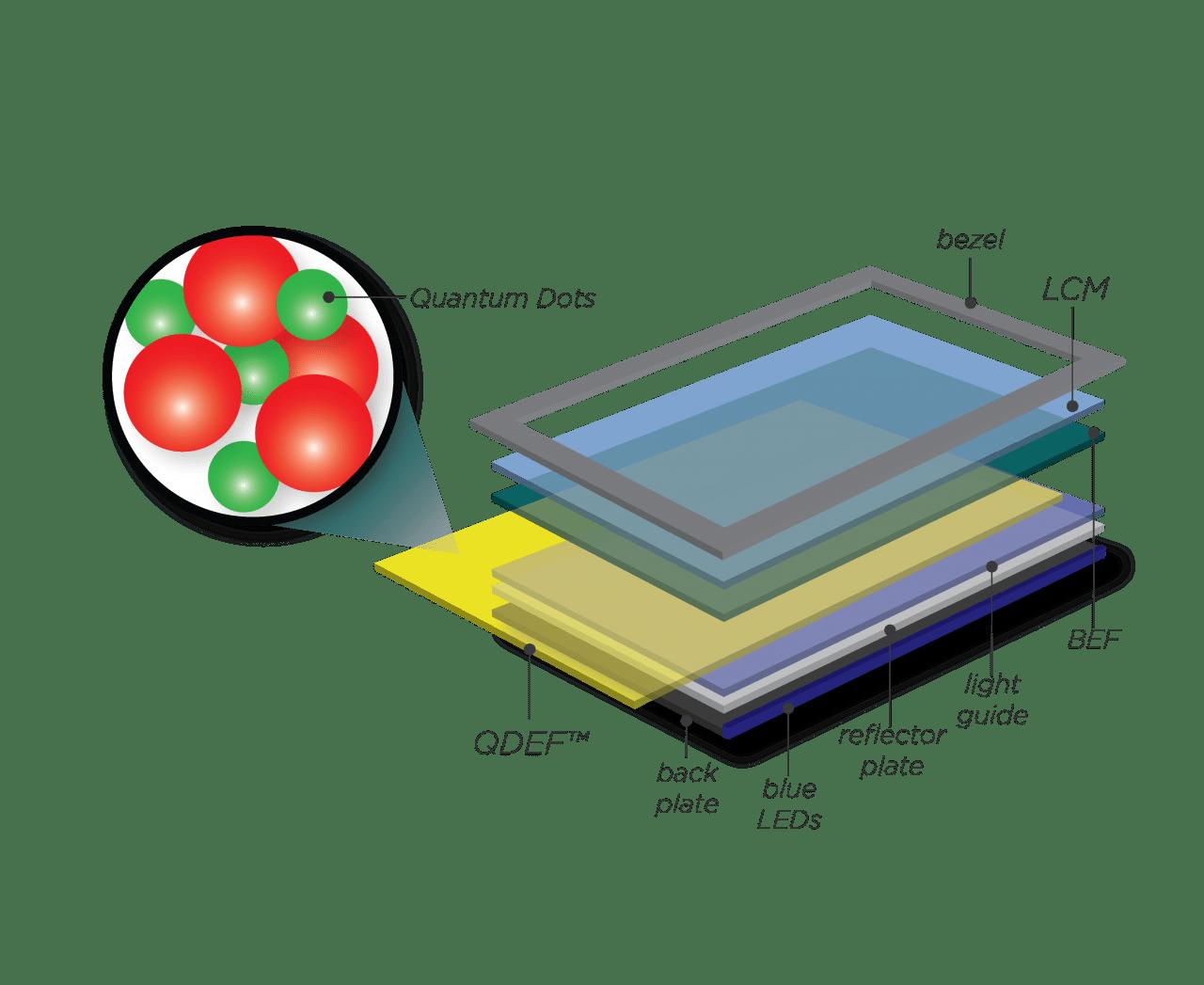 Νέοι Sony quantum film stacked αισθητήρες;