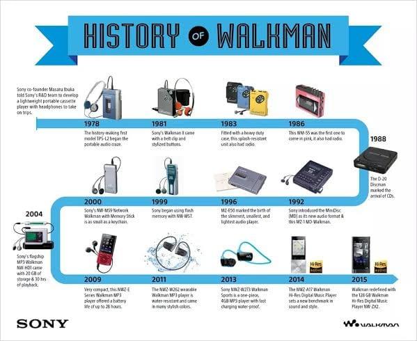 36 Χρόνια WalkMan