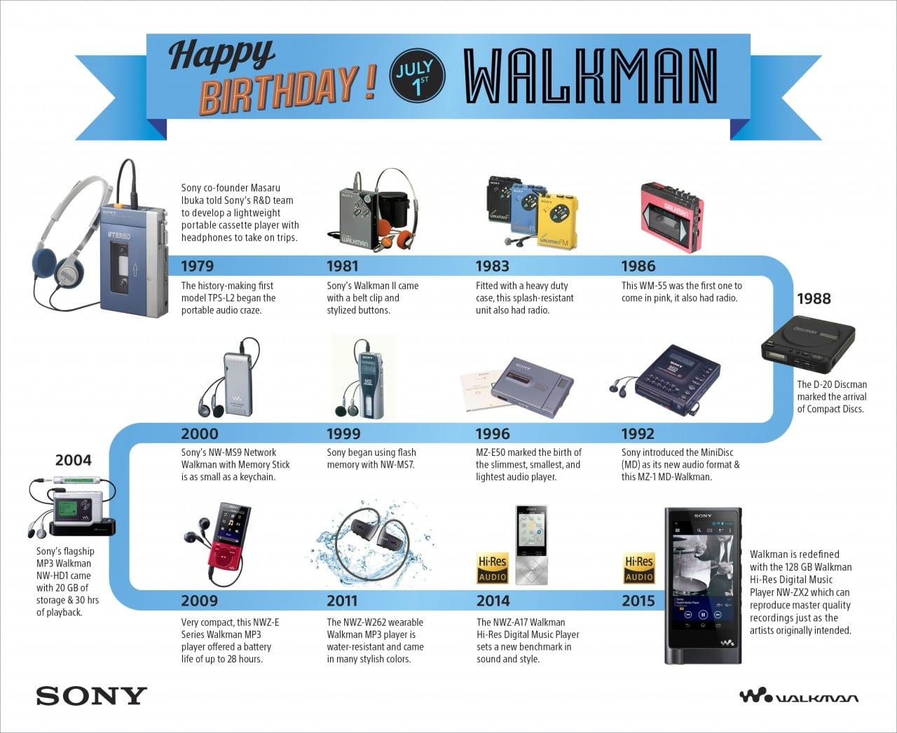 Walkman-History