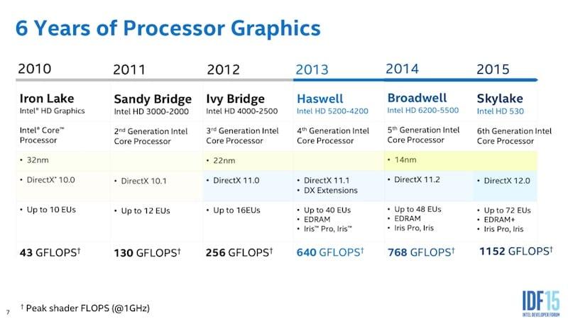 Intel Skylake – νέα γραφικά στον επεξεργαστή σας…