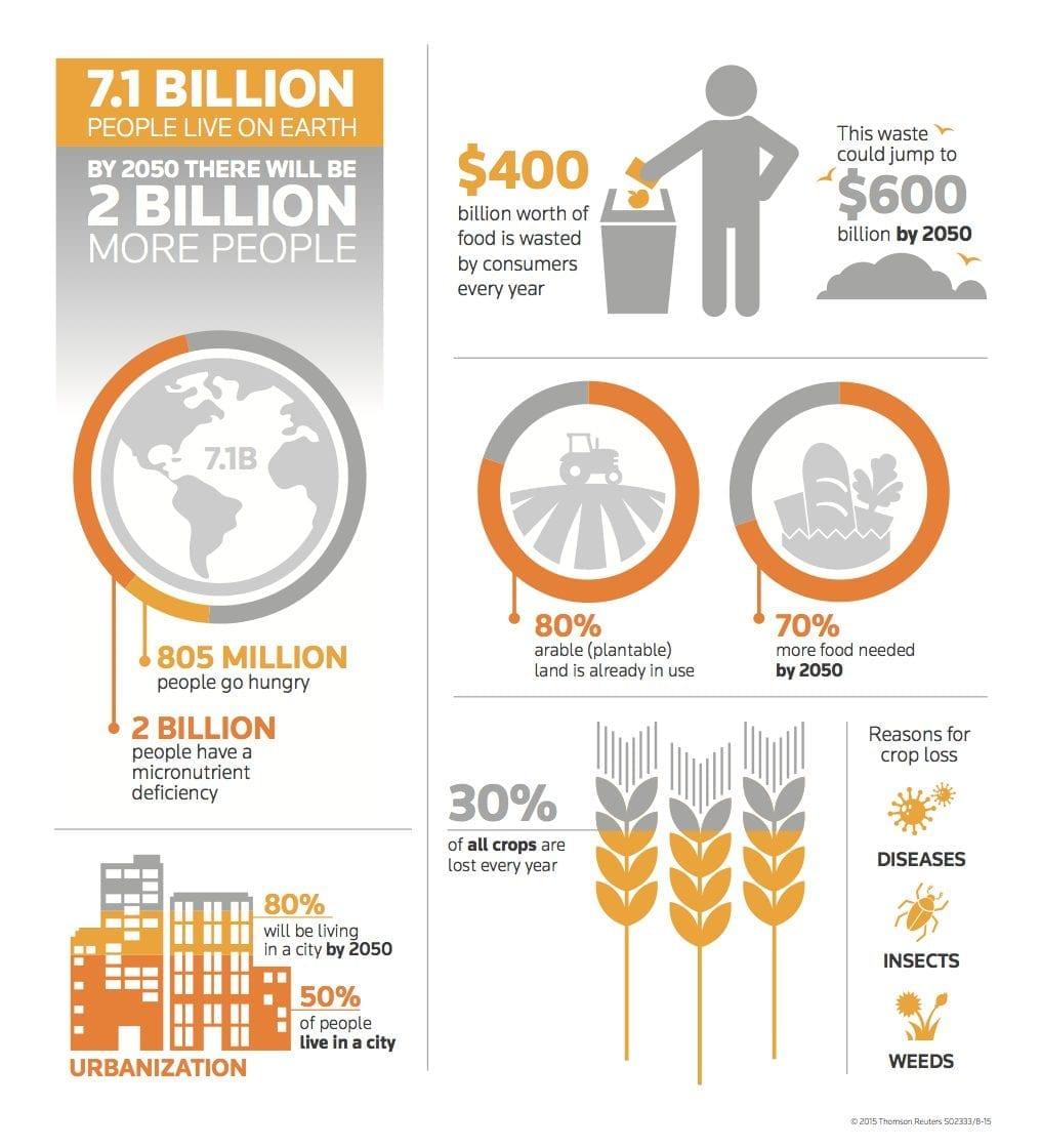 Hi Tech αγροτική παραγωγή – και πως 9 δις δεν θα πεινάσουν…