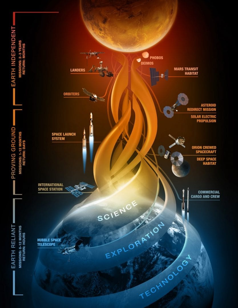 """""""NASA's Journey to Mars: Pioneering Next Steps in Space Exploration"""""""