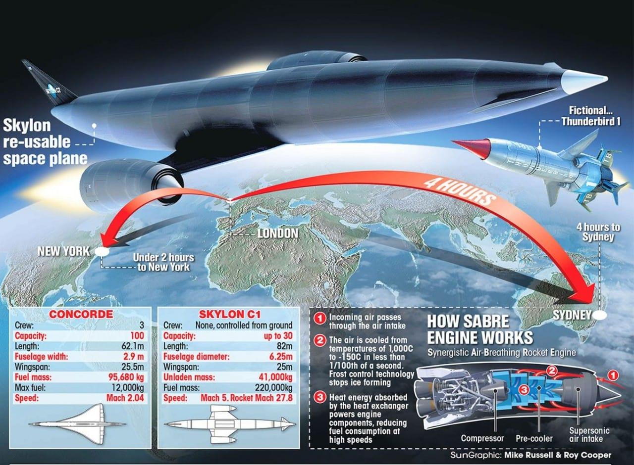 Synergetic Air-Breathing Rocket Engine (SABRE) – Από το ...