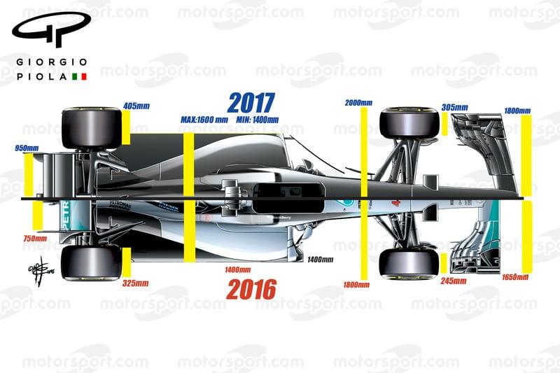 Formula 1 – Σύγκριση 2016/2017