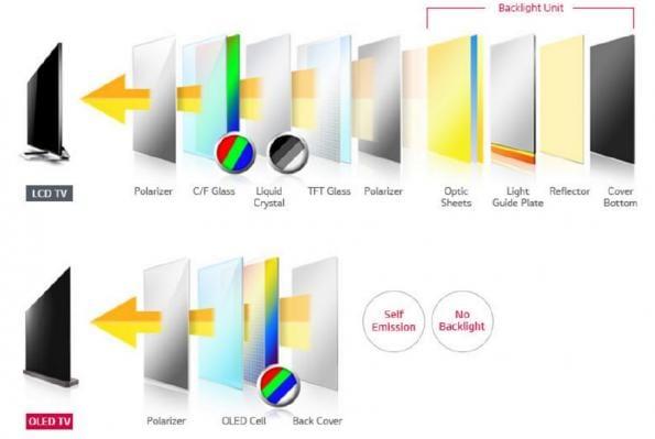 Έρχονται οι Samsung QD-OLED