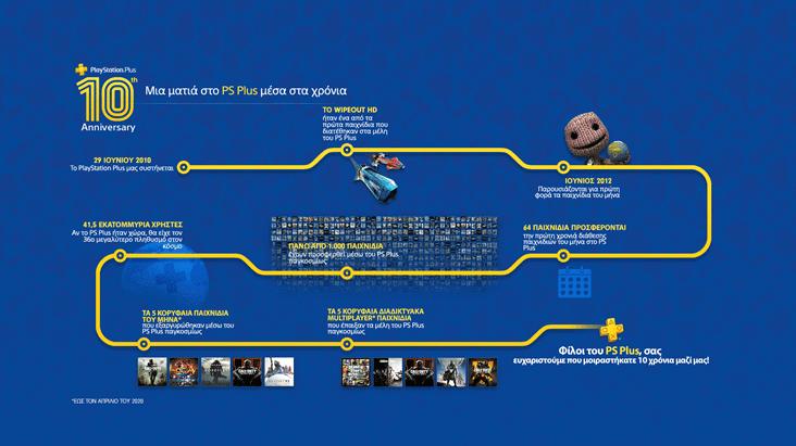 10 χρόνια PlayStation Plus