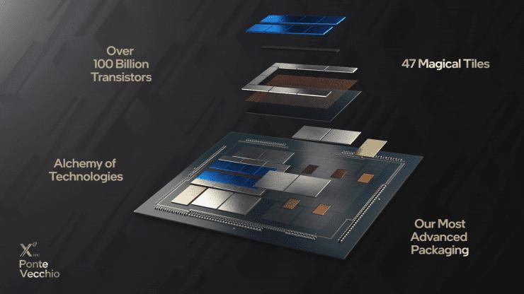 Intel Ponte Vecchio XPU – Επεξεργασία γιαAI
