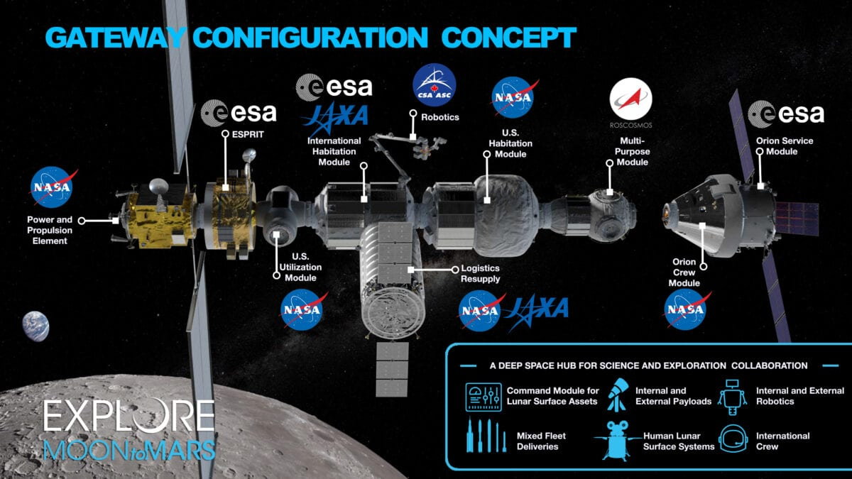 NASA Project Gateway – Ένας διαστημικός σταθμός στη Σελήνη χτίζεται